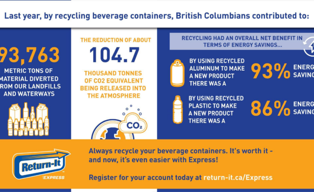 British Columbia Recycling Stats – 2019